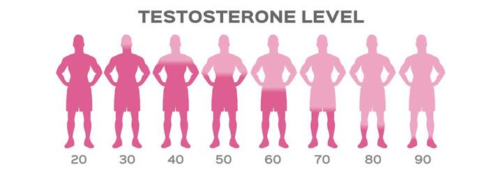 Chronic Pain Altamonte Springs FL Hormone Therapy Men