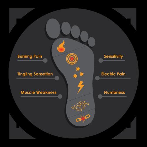 Chronic Pain Altamonte Springs FL Neuropathy Foot Pain Map